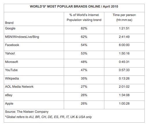 Is Social Media Going Mainstream 2